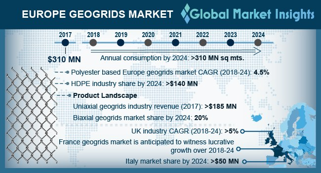 Europe Geogrids Market