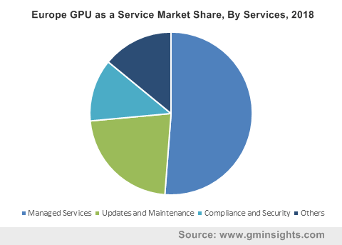 Europe GPU as a Service Market Share By Services