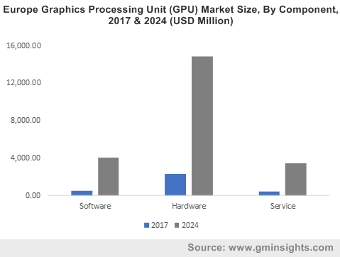 Europe Graphic Processing Unit (GPU) Market Size, By Component, 2017 & 2024 (USD Million)