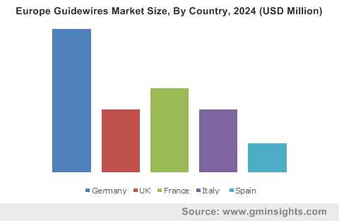 Europe Guidewires Market Size, By Country, 2024 (USD Million)