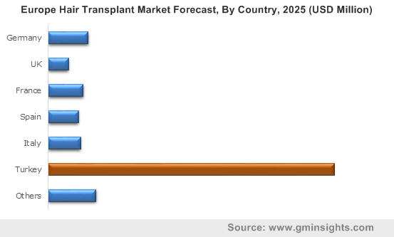 Europe Hair Transplant Market By Country