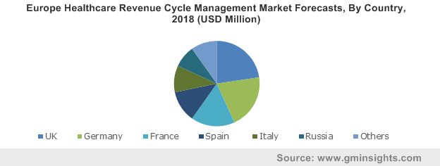 Europe Healthcare Revenue Cycle Management Market By Country