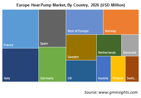 Europe Heat Pump Market By Region