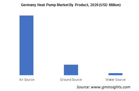 Germany Heat Pump Market By Product