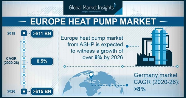 Europe heat pump market
