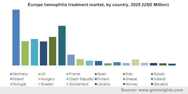 Europe hemophilia treatment market, by country, 2025 (USD Million)