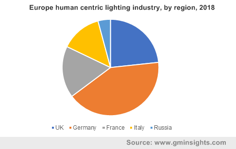 Europe human centric lighting industry by region