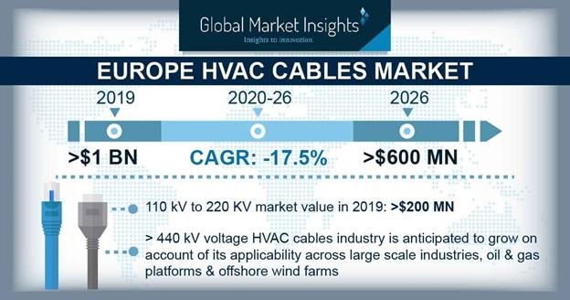 Europe HVAC Cables Market Statistics