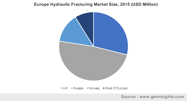 Europe Hydraulic Fracturing Market Size, 2015 (USD Million)