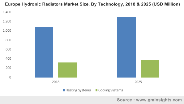 European Hydronic Radiators Market