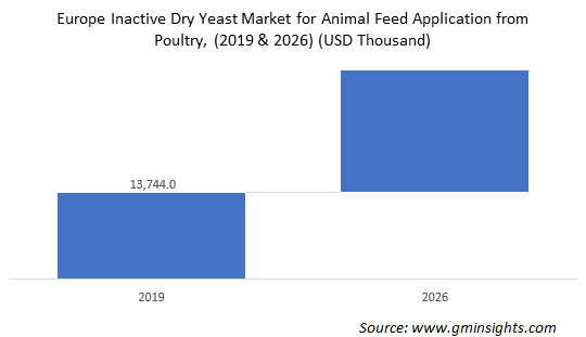 Europe inactive dry yeast market for animal feed application from poultry