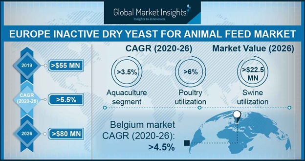 Europe Inactive Dry Yeast Market Size for Animal Feed Application