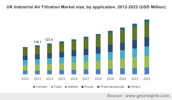 UK Industrial Air Filtration Market size, by application, 2012-2022 (USD Million)