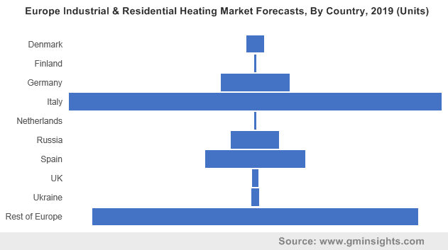 Europe Industrial & Residential Heating Market By Country