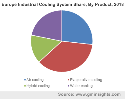 Europe Industrial Cooling System By Product