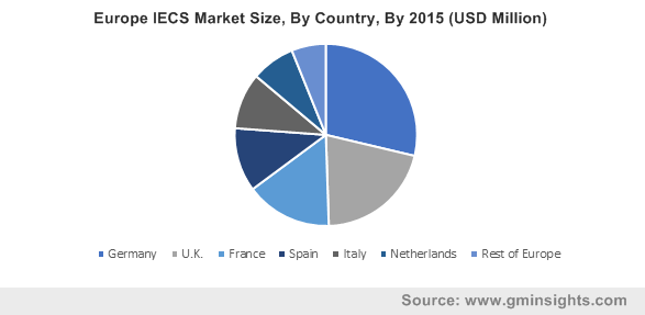 Europe IECS Market By Country