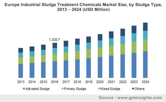 Industrial Sludge Treatment Chemicals Market by Sludge Type