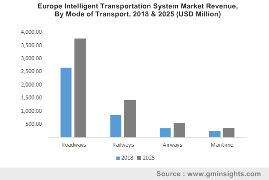 Europe Intelligent Transportation System Market Revenue, By Mode of Transport, 2018 & 2025 (USD Million)