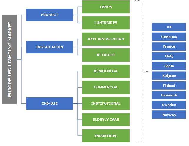 Europe LED Lighting Market Segmentation