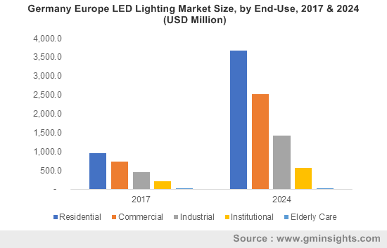 Germany Europe LED Lighting Market Size, by End-Use, 2017 & 2024 (USD Million)