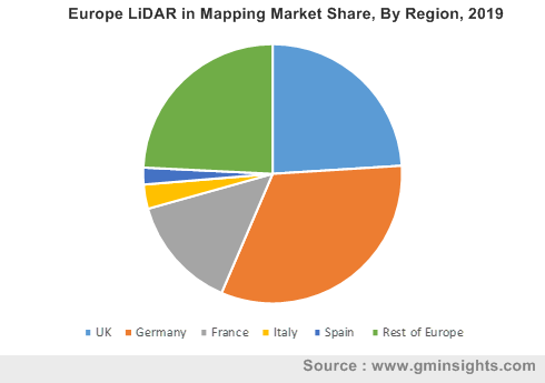 Europe LiDAR in Mapping Market By Region