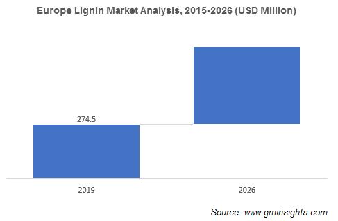 Europe Lignin Market Analysis