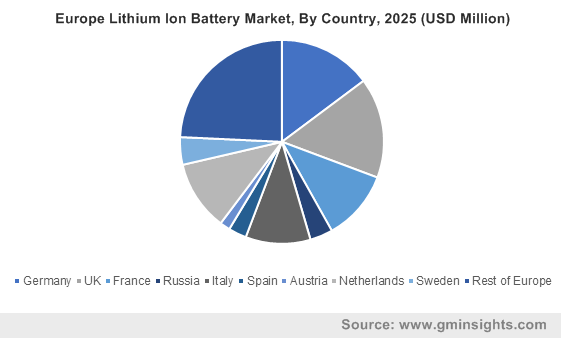 Europe Lithium Ion Battery Market, By Country, 2025 (USD Million)