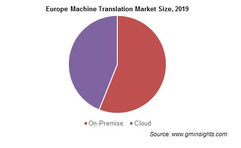 Europe Machine Translation Market Size