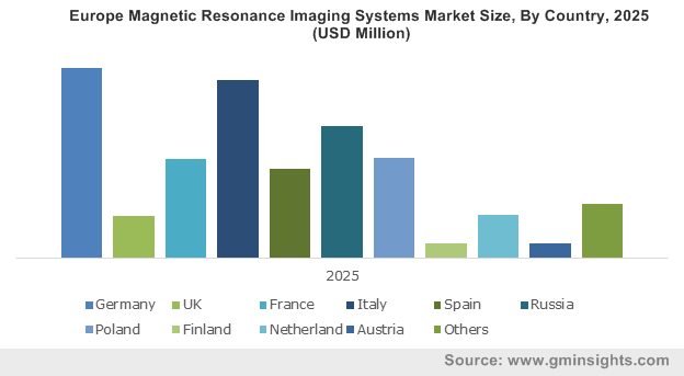 Europe Magnetic Resonance Imaging Systems Market Size, By Country, 2025 (USD Million)