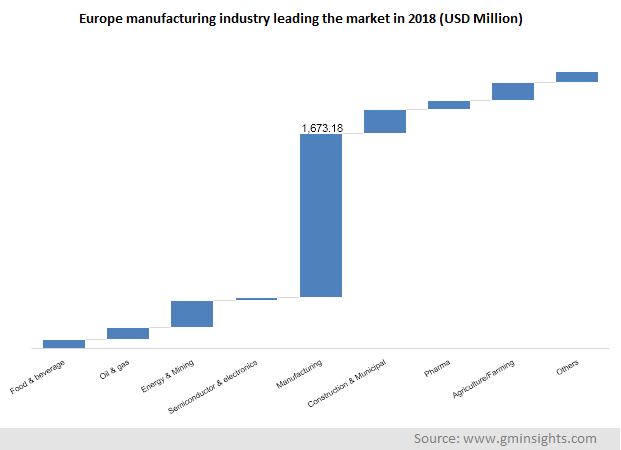 Europe manufacturing industry leading the market