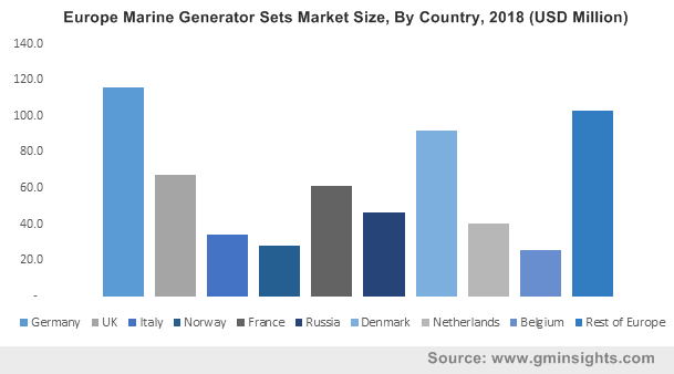 Europe Marine Generator Sets Market Size, By Country, 2018 (USD Million)