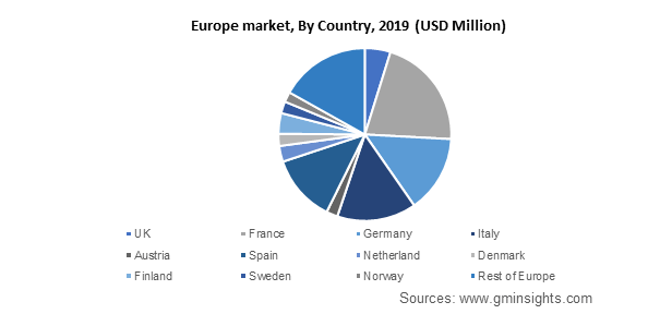 Europe market By Country