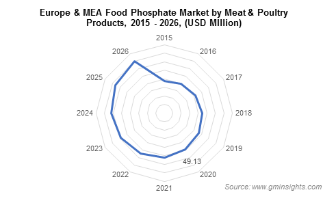 Europe & MEA Food Phosphate Market by Meat & Poultry Products