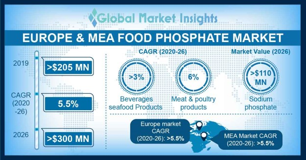 Europe & MEA Food Phosphate Market