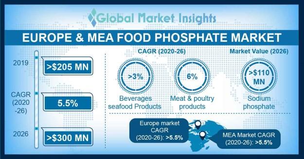 Europe & MEA Food Phosphate Market
