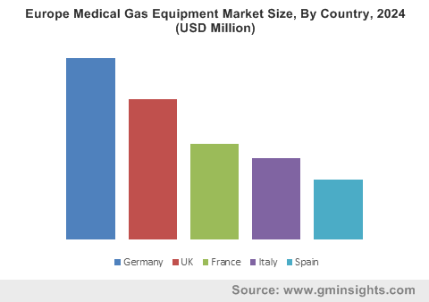 Europe Medical Gas Equipment Market Size, By Country, 2024 (USD Million)