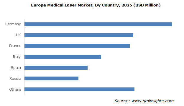 Europe Medical Laser Market By Country
