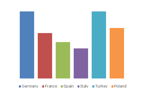 Europe Medical Tourism Market Size, By Country, 2024 (USD Million)