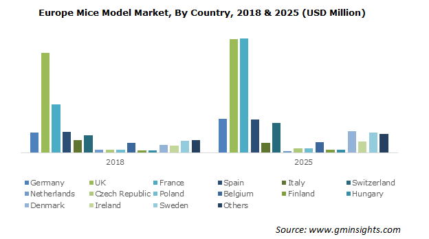 Europe Mice Model Market By Country