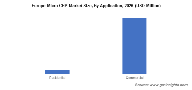 Europe Micro CHP Market By Application