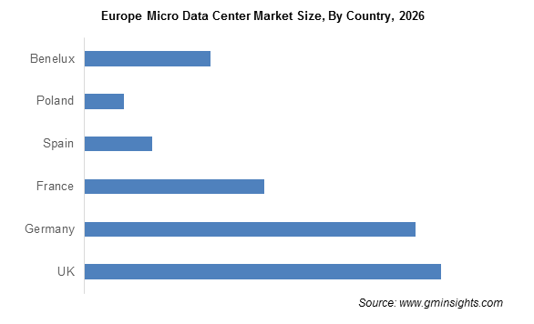 Europe Micro Data Center Market