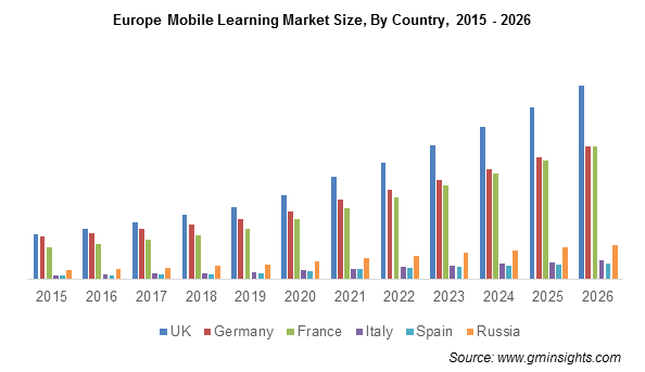 Europe Mobile Learning Market