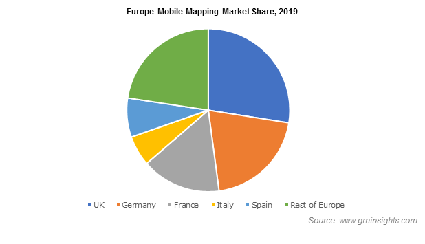Europe Mobile Mapping Market