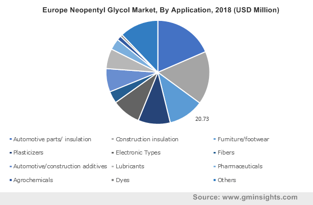 Europe Neopentyl Glycol Market, By Application, 2018 (USD Million)