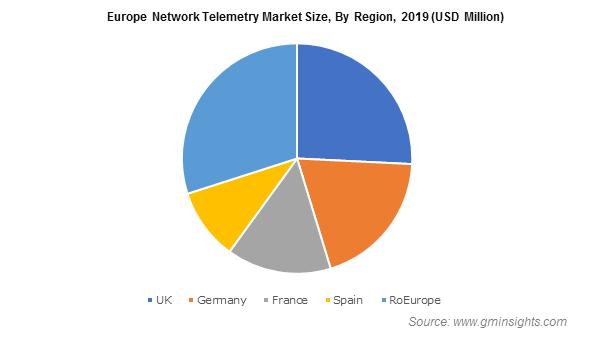 Europe Network Telemetry Market By Region