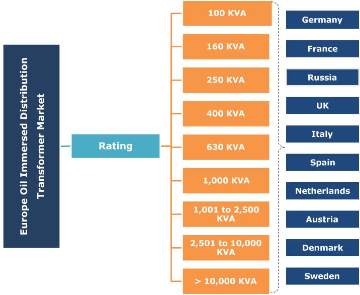 Europe Oil Filled Distribution Transformer Market Segmentation