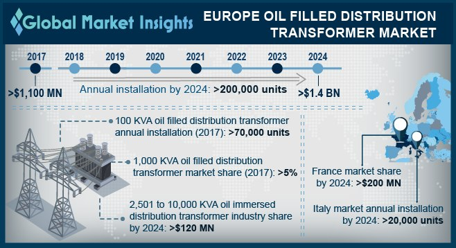 Europe oil filled distribution transformer market