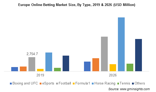 Europe Online Betting Market By Type