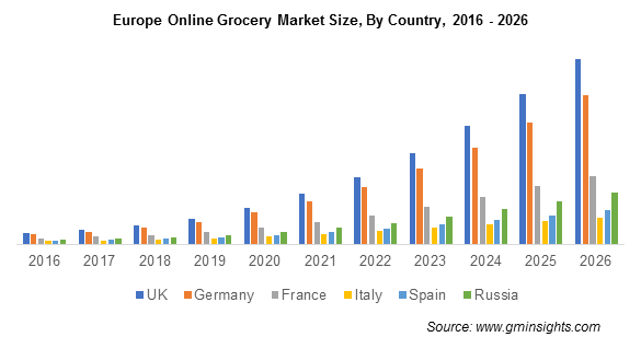 Europe Online Grocery Market Share