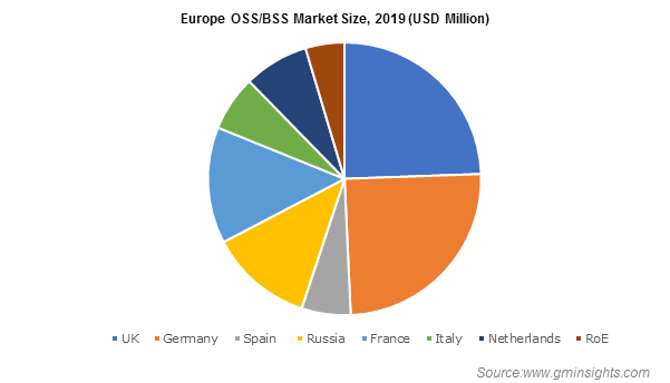Europe OSS/BSS Market